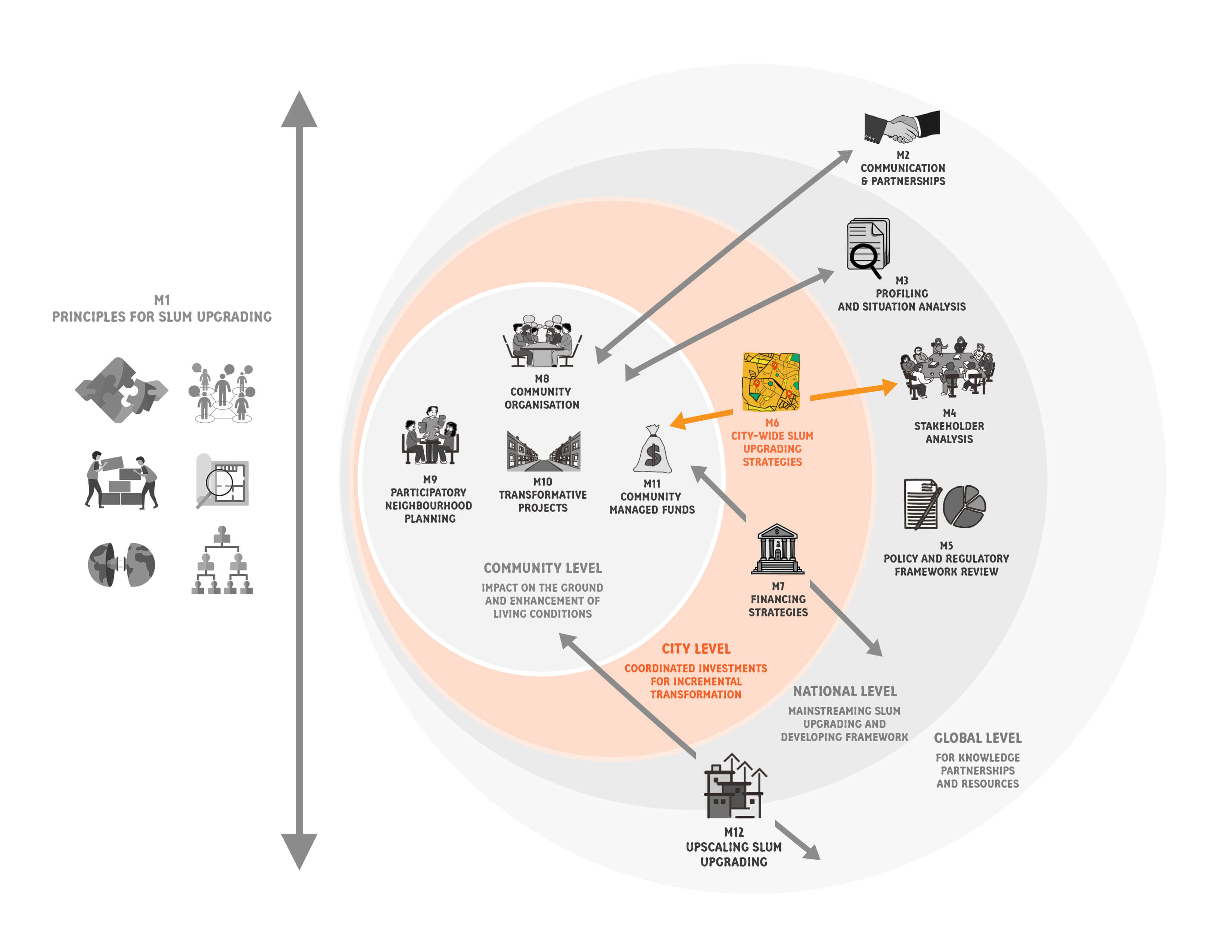 Module 06 - City-Wide Slum Upgrading Strategies